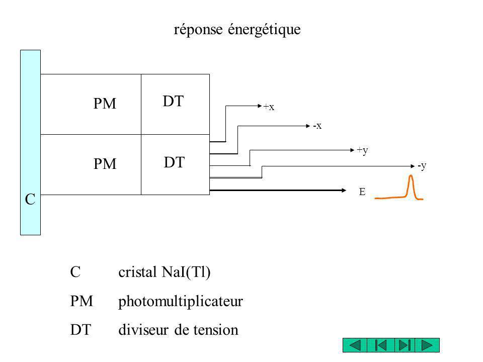 réponse énergétique C cristal NaI(Tl) PM photomultiplicateur DT diviseur de tension PM DT C E +x -x +y -y