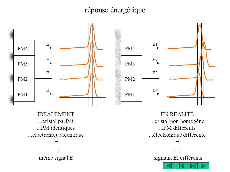réponse énergétique PM1 PM2 PM3 PM4 E E E E PM1 PM2 PM3 PM4 E1 E2 E3 E4 même signal E IDEALEMENT...cristal parfait...PM identiques...électronique iden