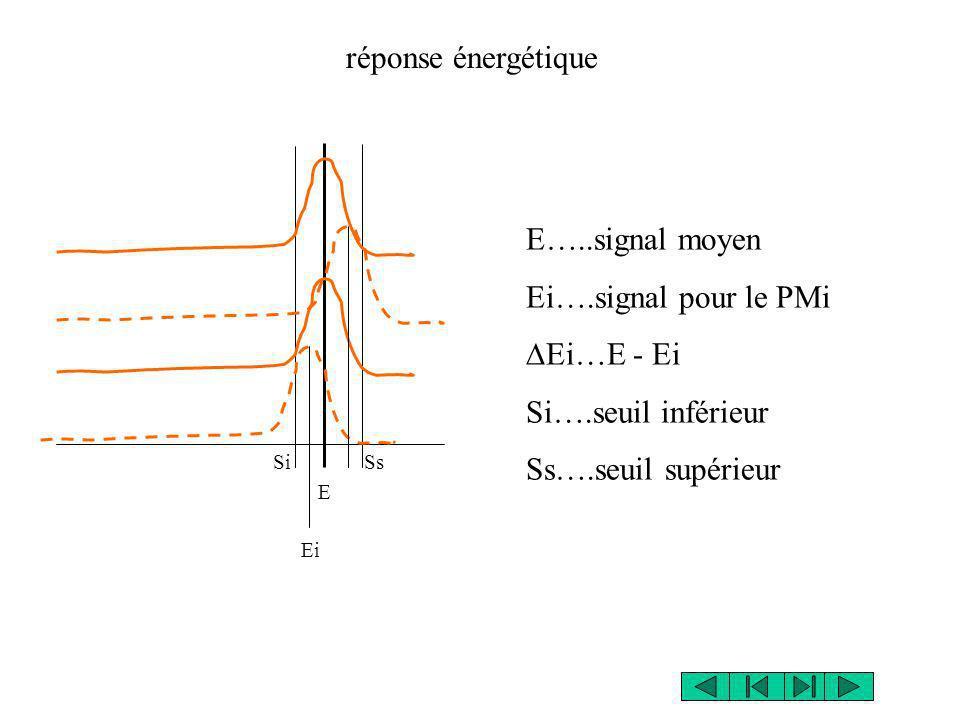 E SiSs réponse énergétique E…..signal moyen Ei….signal pour le PMi Ei…E - Ei Si….seuil inférieur Ss….seuil supérieur Ei