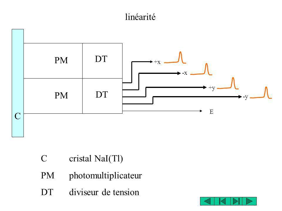C cristal NaI(Tl) PM photomultiplicateur DT diviseur de tension PM DT C E +x -x +y -y linéarité