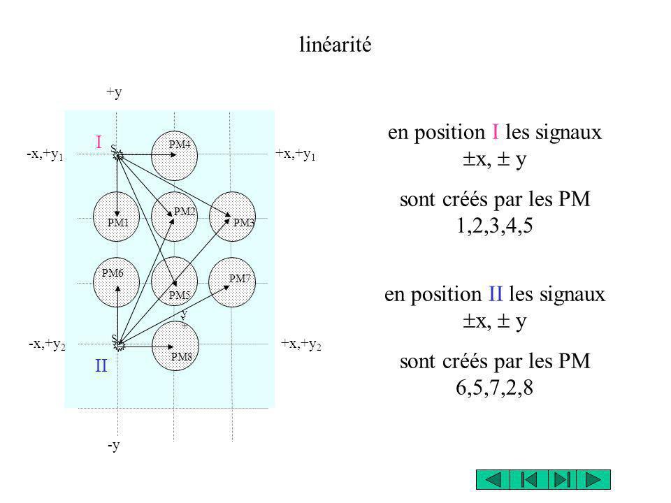 +y en position I les signaux x, y sont créés par les PM 1,2,3,4,5 en position II les signaux x, y sont créés par les PM 6,5,7,2,8 -x,+y 1 y-y- PM1 PM2