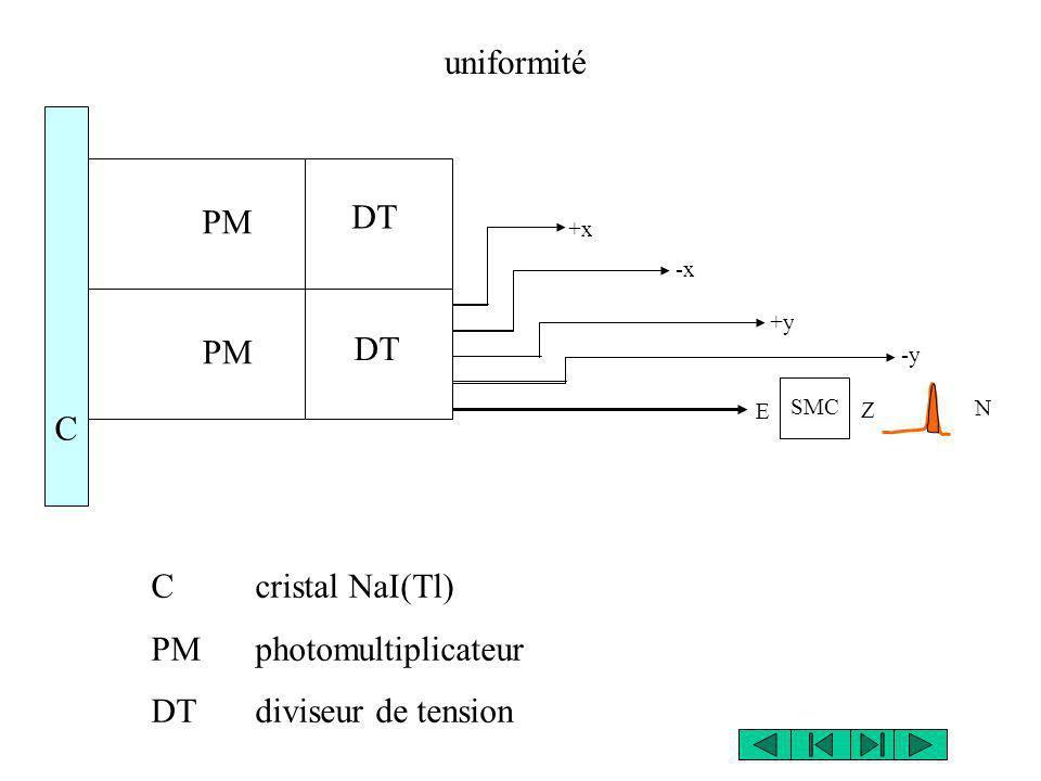 C cristal NaI(Tl) PM photomultiplicateur DT diviseur de tension uniformité PM DT C +x -x +y -y N Z SMC E