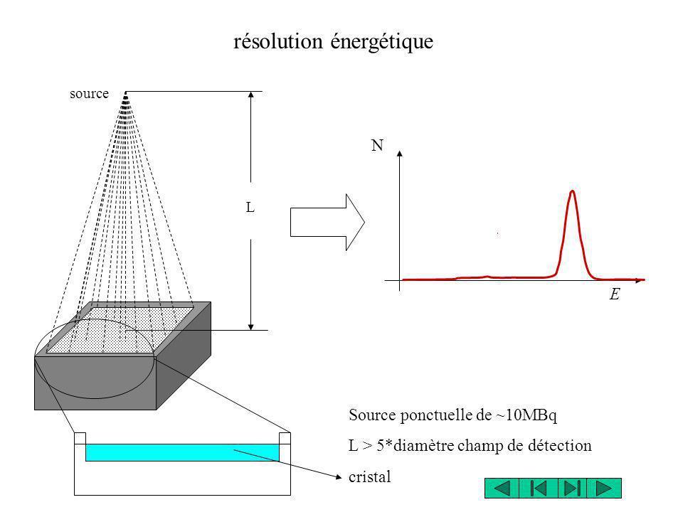 résolution énergétique source L Source ponctuelle de ~10MBq L > 5*diamètre champ de détection cristal E N