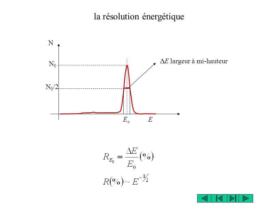 la résolution énergétique E largeur à mi-hauteur E o E N N0N0 N 0 /2
