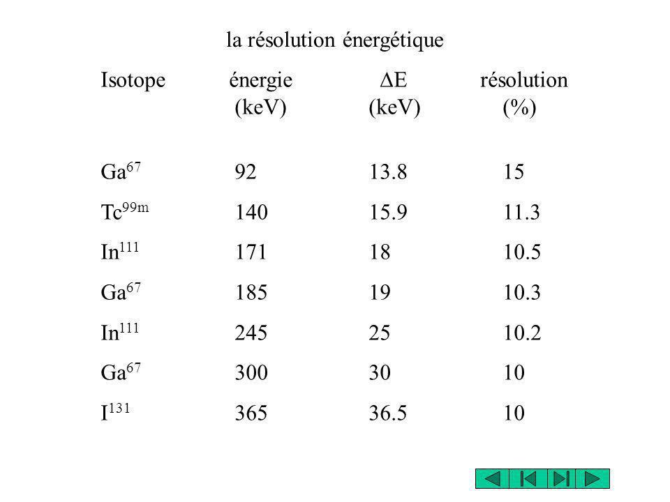 Isotope énergie E résolution (keV)(keV)(%) Ga 67 9213.815 Tc 99m 14015.911.3 In 111 1711810.5 Ga 67 1851910.3 In 111 2452510.2 Ga 67 3003010 I 131 365