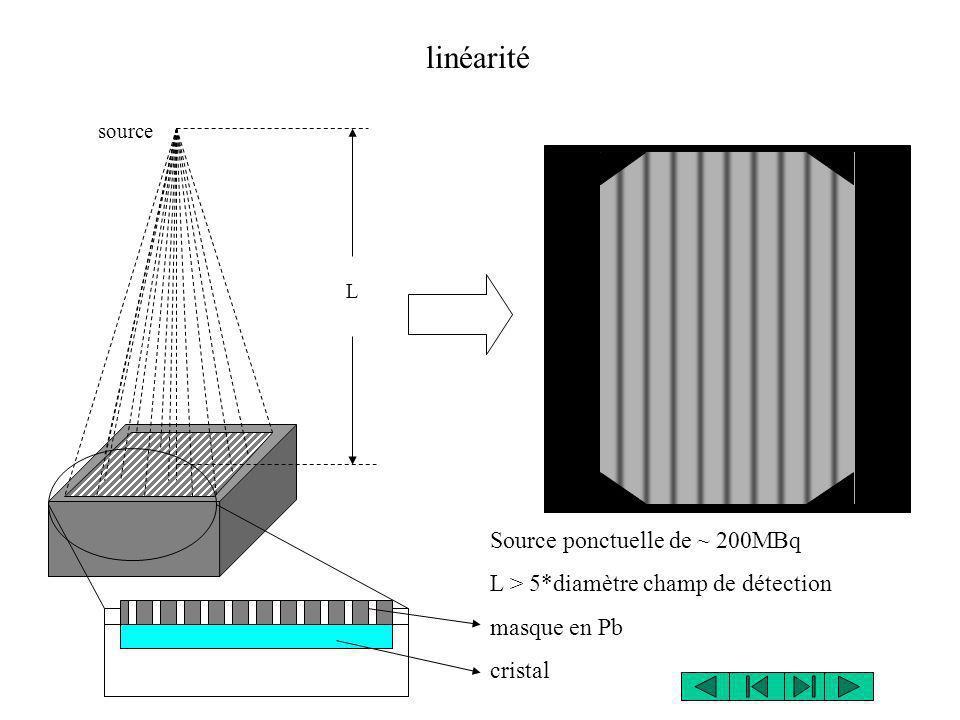 source L linéarité Source ponctuelle de ~ 200MBq L > 5*diamètre champ de détection masque en Pb cristal