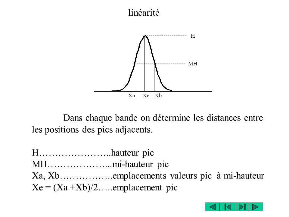 XaXb H MH Xe linéarité Dans chaque bande on détermine les distances entre les positions des pics adjacents. H…………………..hauteur pic MH………………...mi-hauteu