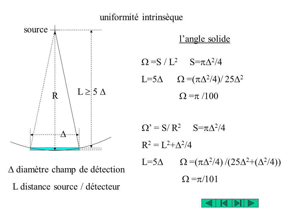 L 5 R =S / L 2 S= 2 /4 L=5 =( 2 /4)/ 25 2 = = S/ R 2 S= 2 /4 R 2 = L 2 + /4 L=5 =( 2 /4) /(25 2 +( 2 /4)) = uniformité intrinsèque diamètre champ de détection L distance source / détecteur langle solide source