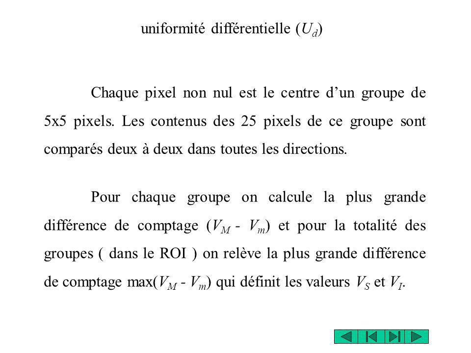 Chaque pixel non nul est le centre dun groupe de 5x5 pixels. Les contenus des 25 pixels de ce groupe sont comparés deux à deux dans toutes les directi