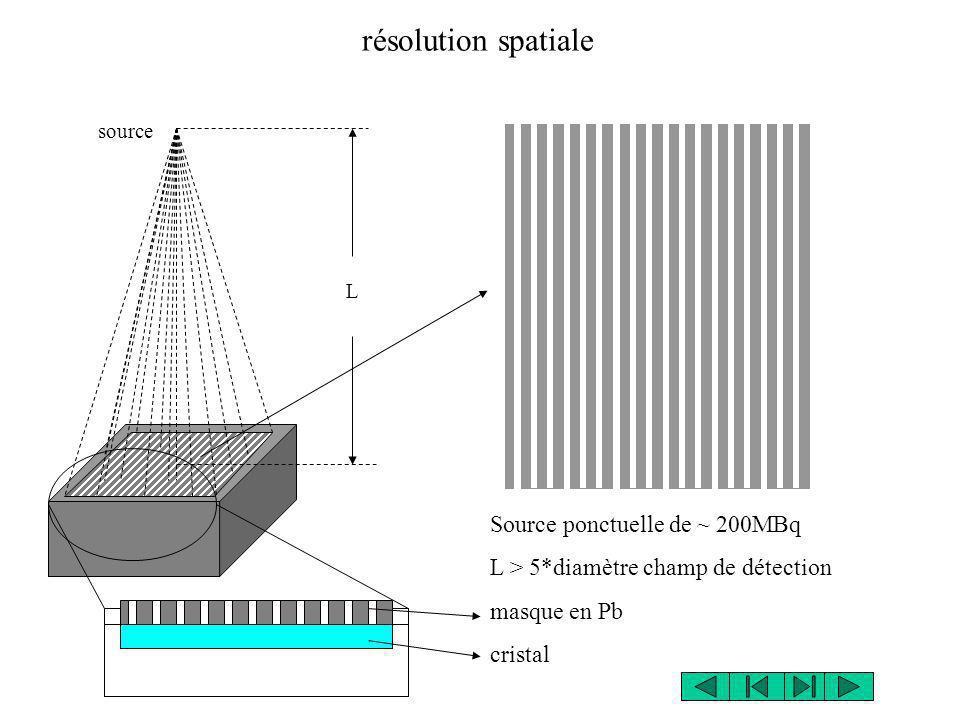 source L résolution spatiale Source ponctuelle de ~ 200MBq L > 5*diamètre champ de détection masque en Pb cristal