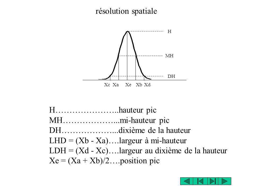 résolution spatiale XaXb H MH Xe H…………………..hauteur pic MH………………...mi-hauteur pic DH………………...dixième de la hauteur LHD = (Xb - Xa)….largeur à mi-hauteu