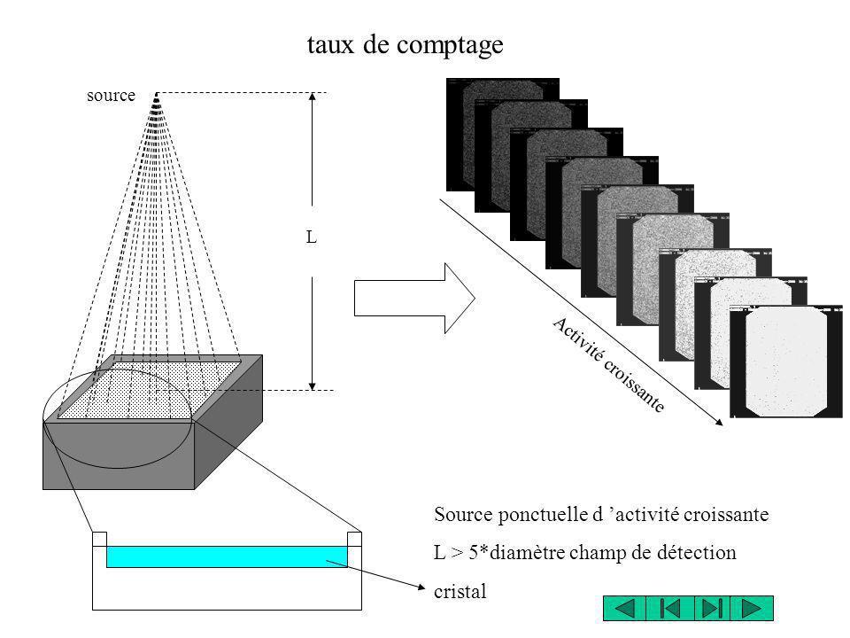 source L taux de comptage Source ponctuelle d activité croissante L > 5*diamètre champ de détection cristal Activité croissante