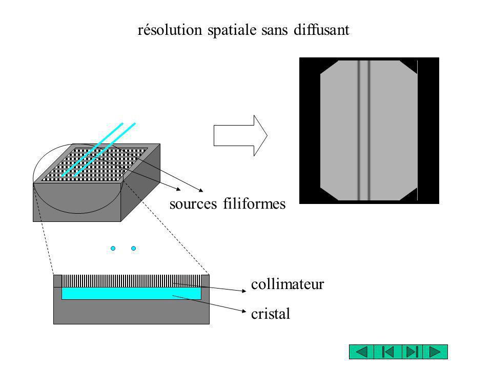 résolution spatiale sans diffusant sources filiformes collimateur cristal