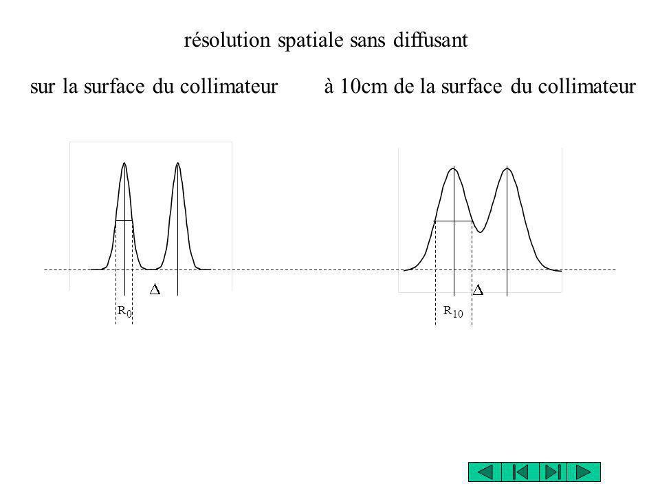 résolution spatiale sans diffusant sur la surface du collimateurà 10cm de la surface du collimateur R0R0 R 10