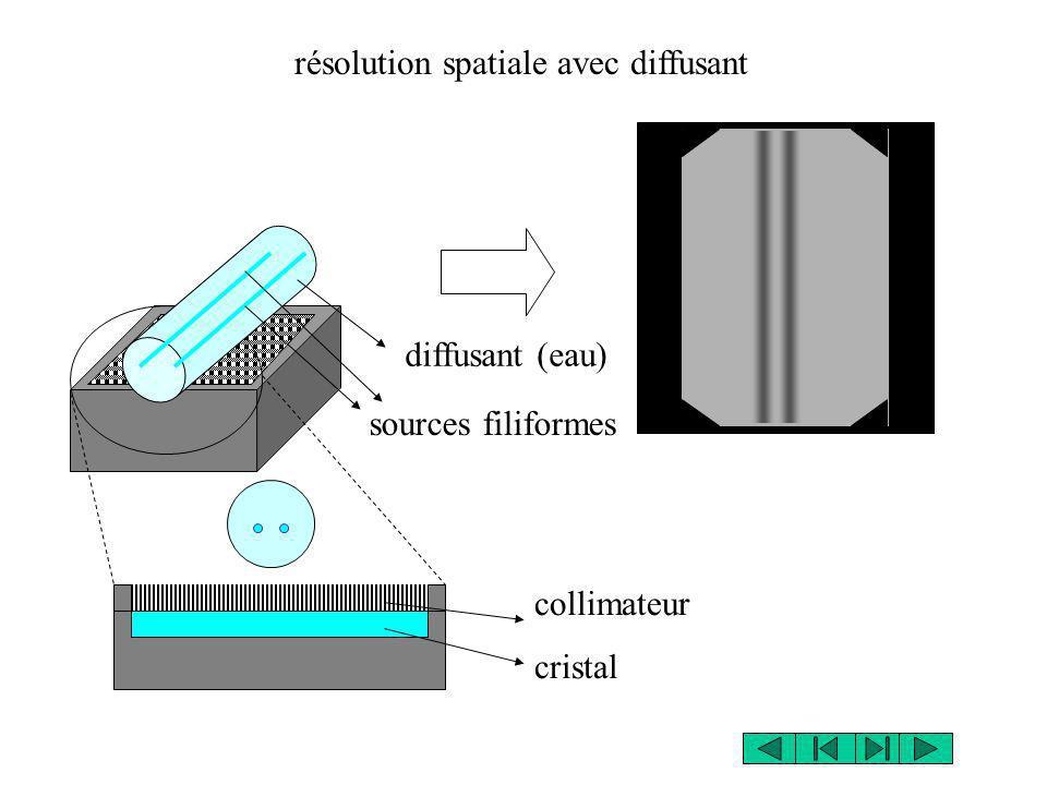 résolution spatiale avec diffusant sources filiformes collimateur cristal diffusant (eau)