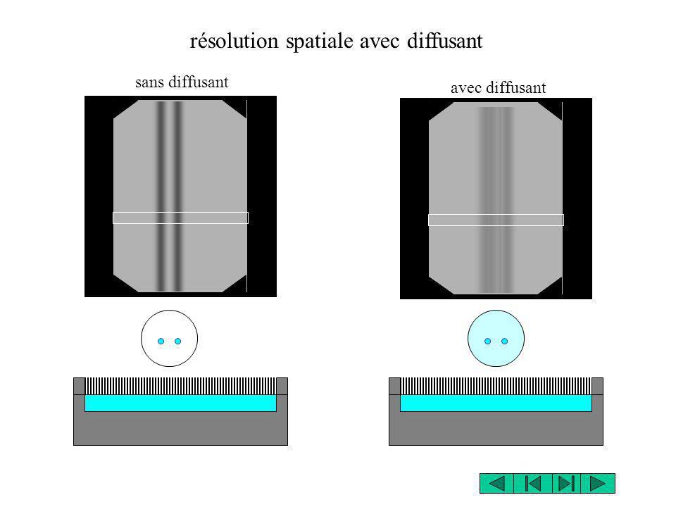résolution spatiale avec diffusant sans diffusant avec diffusant