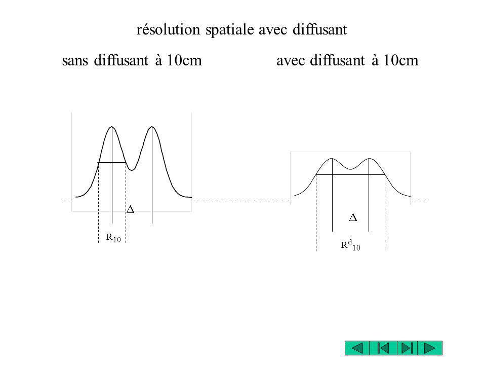 résolution spatiale avec diffusant sans diffusant à 10cmavec diffusant à 10cm R 10 R d 10