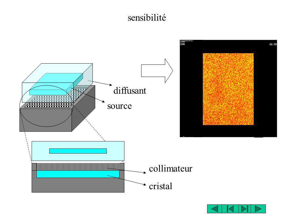 source collimateur cristal diffusant sensibilité