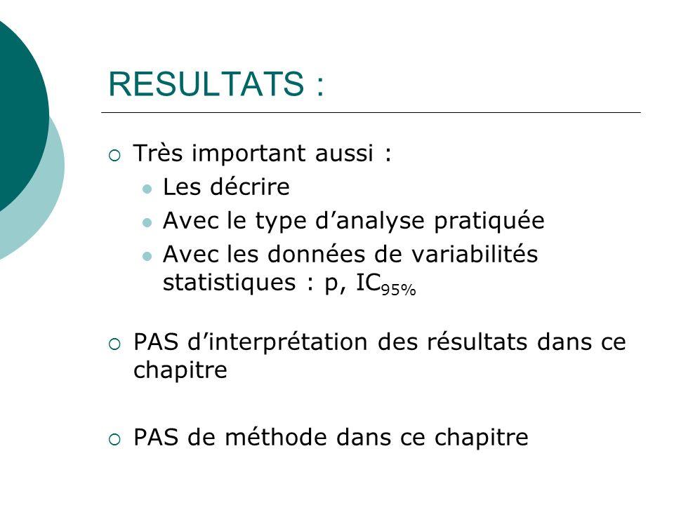 RESULTATS : Très important aussi : Les décrire Avec le type danalyse pratiquée Avec les données de variabilités statistiques : p, IC 95% PAS dinterpré