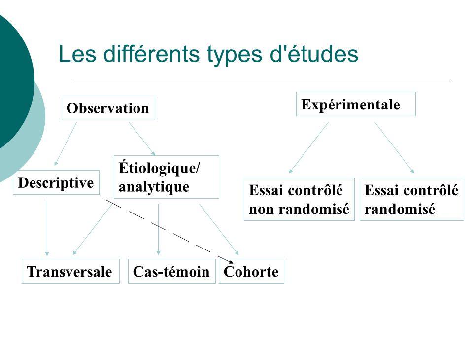 Les différents types d'études Observation Expérimentale Étiologique/ analytique Transversale Essai contrôlé non randomisé Essai contrôlé randomisé Cas