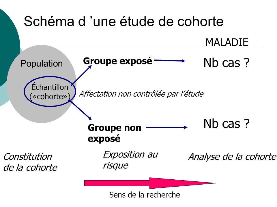 Population Schéma d une étude de cohorte Échantillon («cohorte») Groupe non exposé Groupe exposé Affectation non contrôlée par létude Sens de la reche
