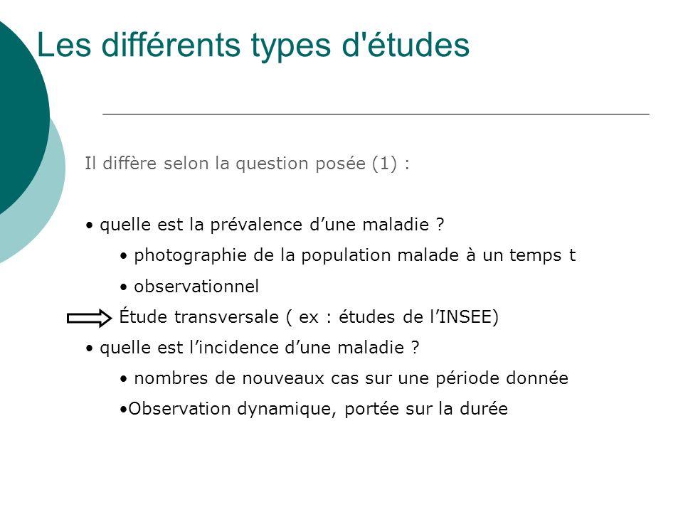 Les différents types d'études Il diffère selon la question posée (1) : quelle est la prévalence dune maladie ? photographie de la population malade à