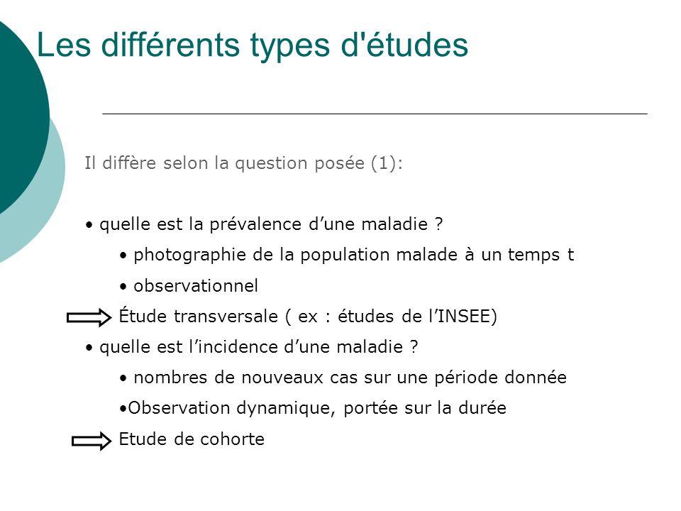 Les différents types d'études Il diffère selon la question posée (1): quelle est la prévalence dune maladie ? photographie de la population malade à u