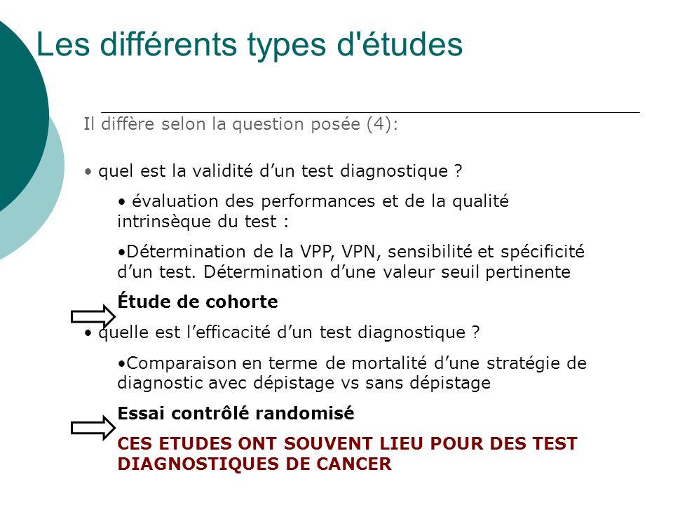 Les différents types d'études Il diffère selon la question posée (4): quel est la validité dun test diagnostique ? évaluation des performances et de l