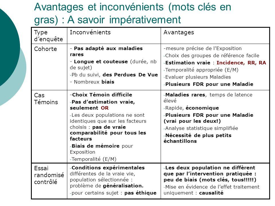 Avantages et inconvénients (mots clés en gras) : A savoir impérativement Type denquête InconvénientsAvantages Cohorte - Pas adapté aux maladies rares