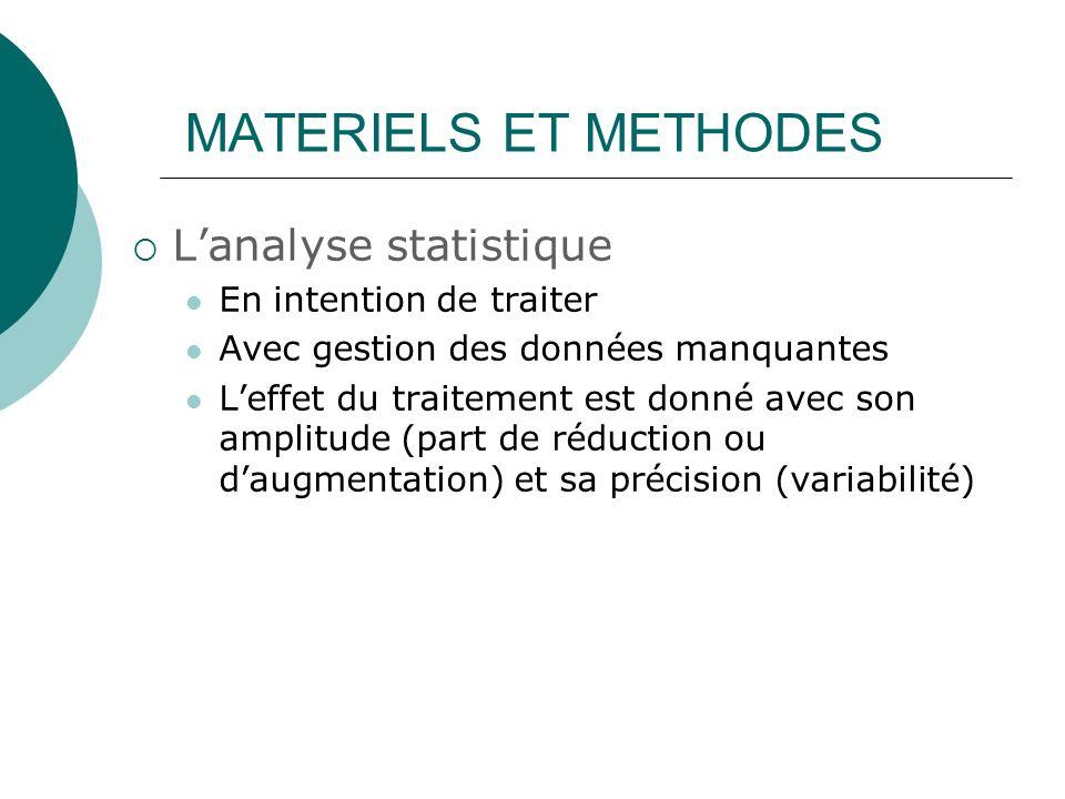 Lanalyse statistique En intention de traiter Avec gestion des données manquantes Leffet du traitement est donné avec son amplitude (part de réduction