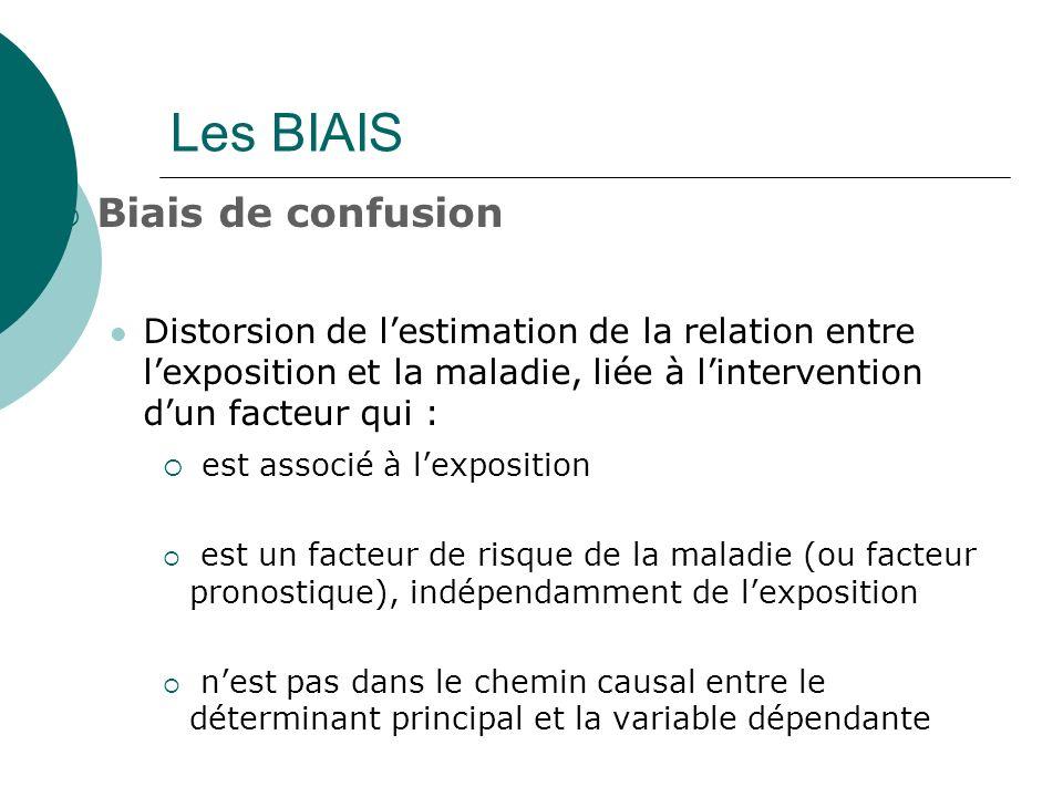Biais de confusion Distorsion de lestimation de la relation entre lexposition et la maladie, liée à lintervention dun facteur qui : est associé à lexp