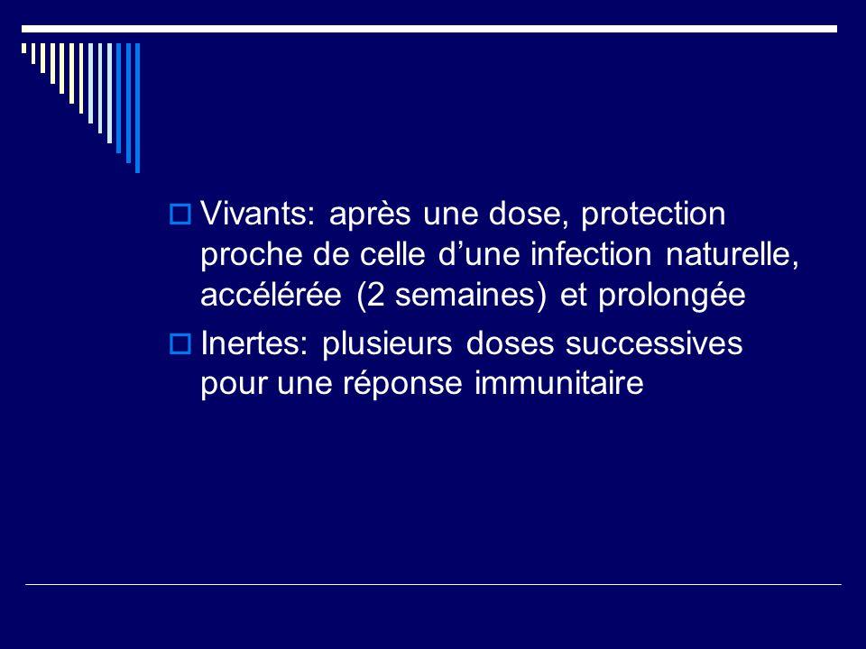 Vivants: après une dose, protection proche de celle dune infection naturelle, accélérée (2 semaines) et prolongée Inertes: plusieurs doses successives
