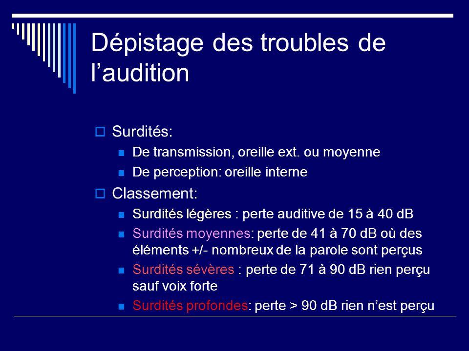 Dépistage des troubles de laudition Surdités: De transmission, oreille ext. ou moyenne De perception: oreille interne Classement: Surdités légères : p