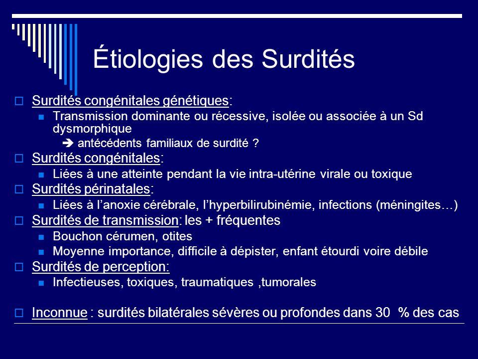 Étiologies des Surdités Surdités congénitales génétiques: Transmission dominante ou récessive, isolée ou associée à un Sd dysmorphique antécédents fam