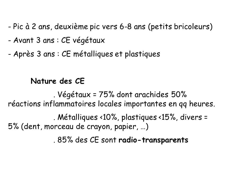 - Pic à 2 ans, deuxième pic vers 6-8 ans (petits bricoleurs) - Avant 3 ans : CE végétaux - Après 3 ans : CE métalliques et plastiques Nature des CE. V