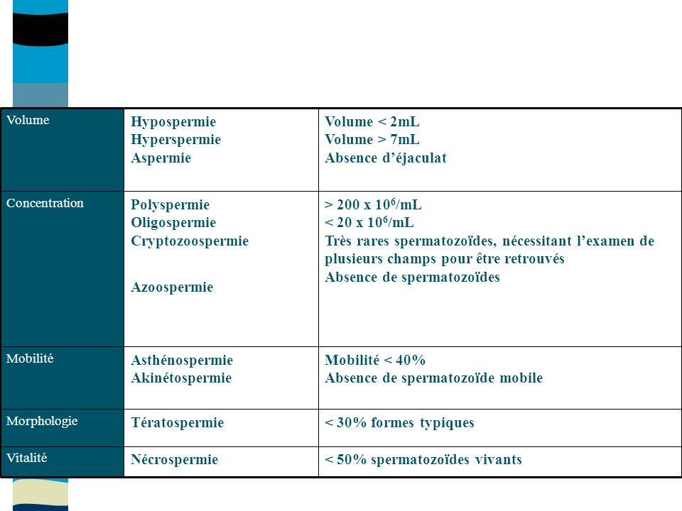 > 200 x 10 6 /mL < 20 x 10 6 /mL Très rares spermatozoïdes, nécessitant lexamen de plusieurs champs pour être retrouvés Absence de spermatozoïdes Polyspermie Oligospermie Cryptozoospermie Azoospermie Concentration Mobilité < 40% Absence de spermatozoïde mobile Asthénospermie Akinétospermie Mobilité < 30% formes typiquesTératospermie Morphologie < 50% spermatozoïdes vivantsNécrospermie Vitalité Volume Volume < 2mL Volume > 7mL Absence déjaculat Hypospermie Hyperspermie Aspermie