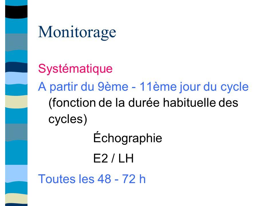 Monitorage Systématique A partir du 9ème - 11ème jour du cycle (fonction de la durée habituelle des cycles) Échographie E2 / LH Toutes les 48 - 72 h