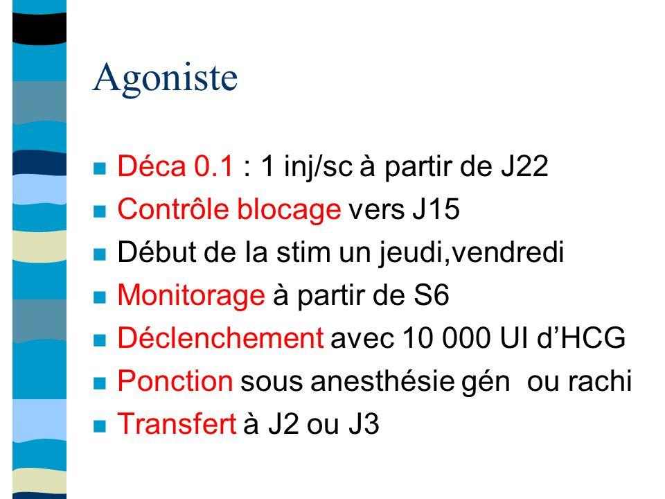 Agoniste Déca 0.1 : 1 inj/sc à partir de J22 Contrôle blocage vers J15 Début de la stim un jeudi,vendredi Monitorage à partir de S6 Déclenchement avec 10 000 UI dHCG Ponction sous anesthésie gén ou rachi Transfert à J2 ou J3