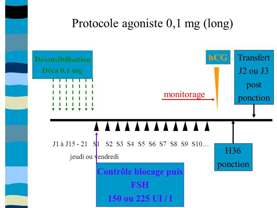 hCG Protocole agoniste 0,1 mg (long) Désensibilisation Déca 0,1 mg Contrôle blocage puis FSH 150 ou 225 UI / l J1 à J15 - 21 S1 S2 S3 S4 S5 S6 S7 S8 S9 S10… jeudi ou vendredi monitorage H36 ponction Transfert J2 ou J3 post ponction