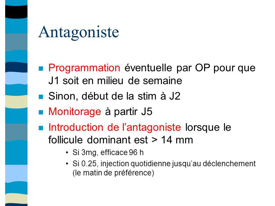 Antagoniste Programmation éventuelle par OP pour que J1 soit en milieu de semaine Sinon, début de la stim à J2 Monitorage à partir J5 Introduction de lantagoniste lorsque le follicule dominant est > 14 mm Si 3mg, efficace 96 h Si 0.25, injection quotidienne jusquau déclenchement (le matin de préférence)