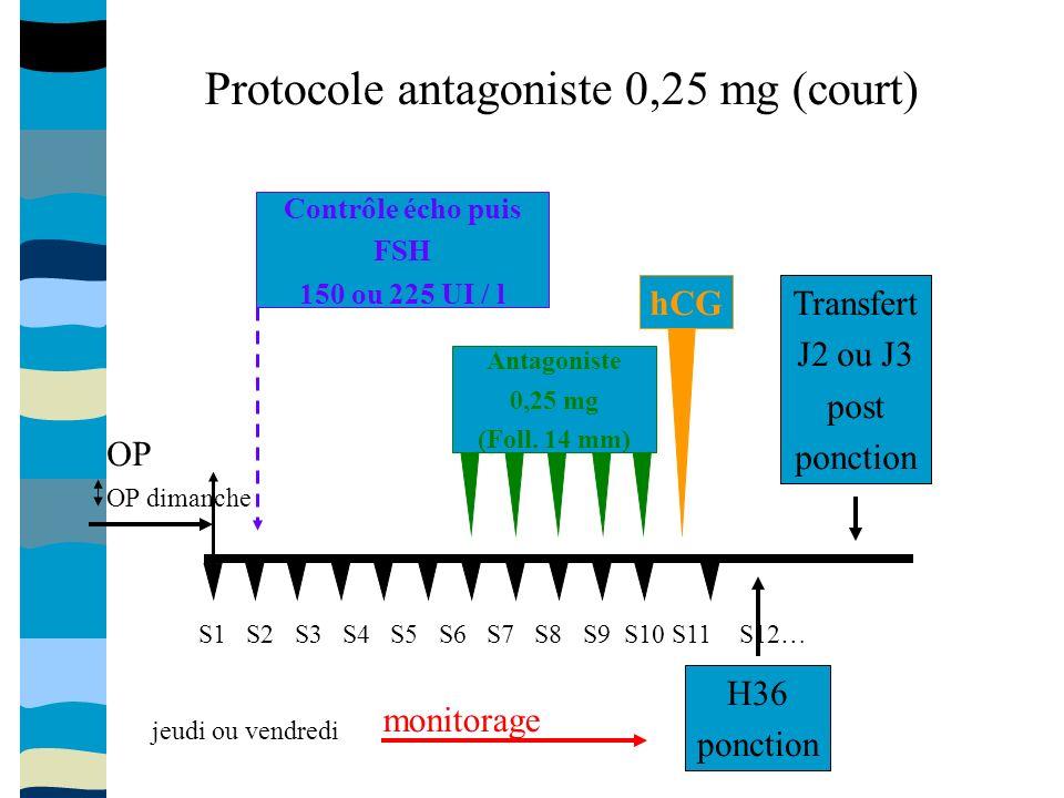 Antagoniste 0,25 mg (Foll.