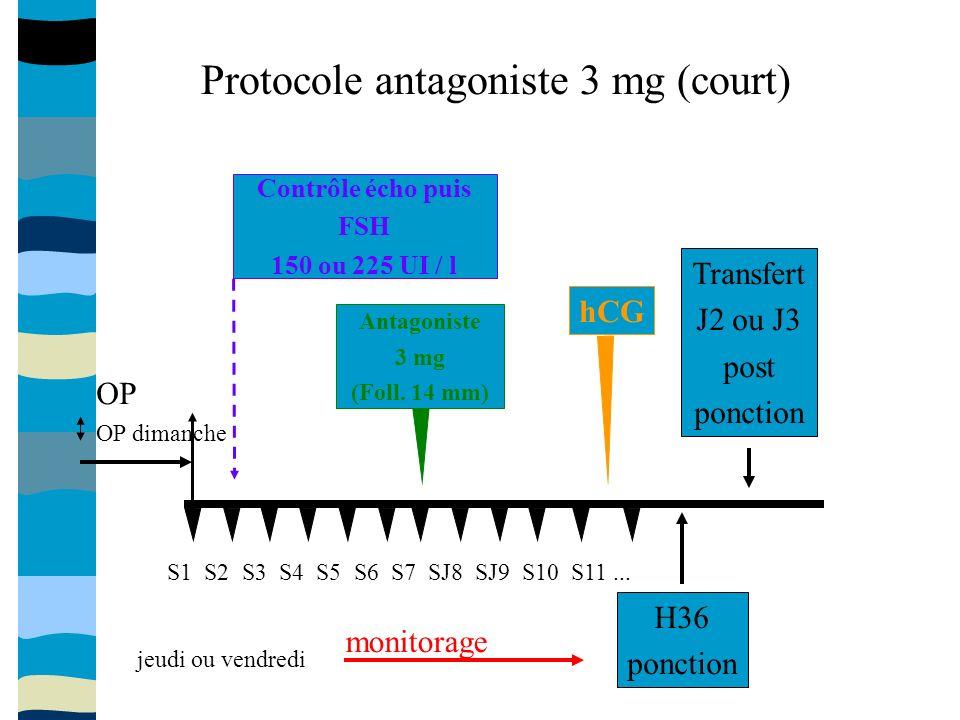 Antagoniste 3 mg (Foll.