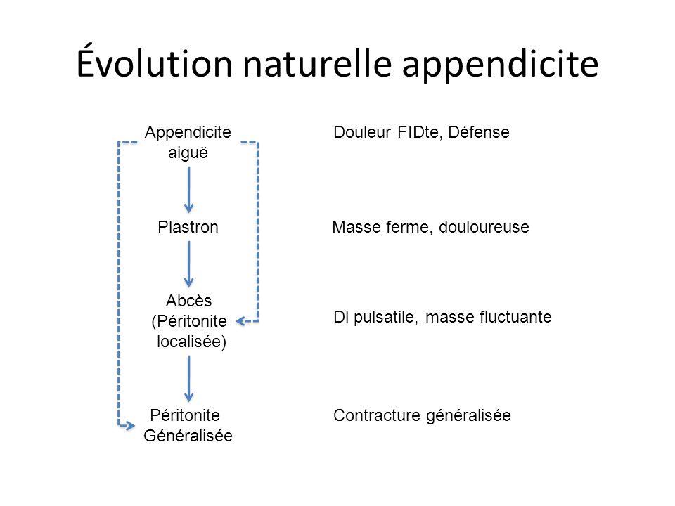 Évolution naturelle appendicite Appendicite aiguë Plastron Abcès (Péritonite localisée) Péritonite Généralisée Douleur FIDte, Défense Masse ferme, dou