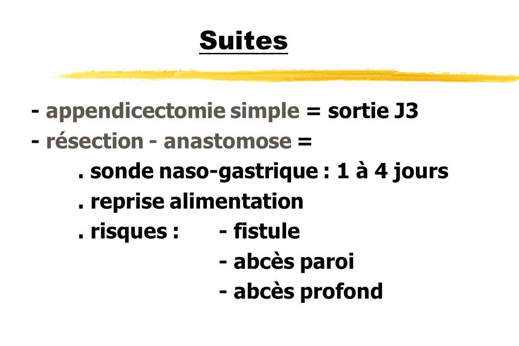 Suites - appendicectomie simple = sortie J3 - résection - anastomose =. sonde naso-gastrique : 1 à 4 jours. reprise alimentation. risques : - fistule