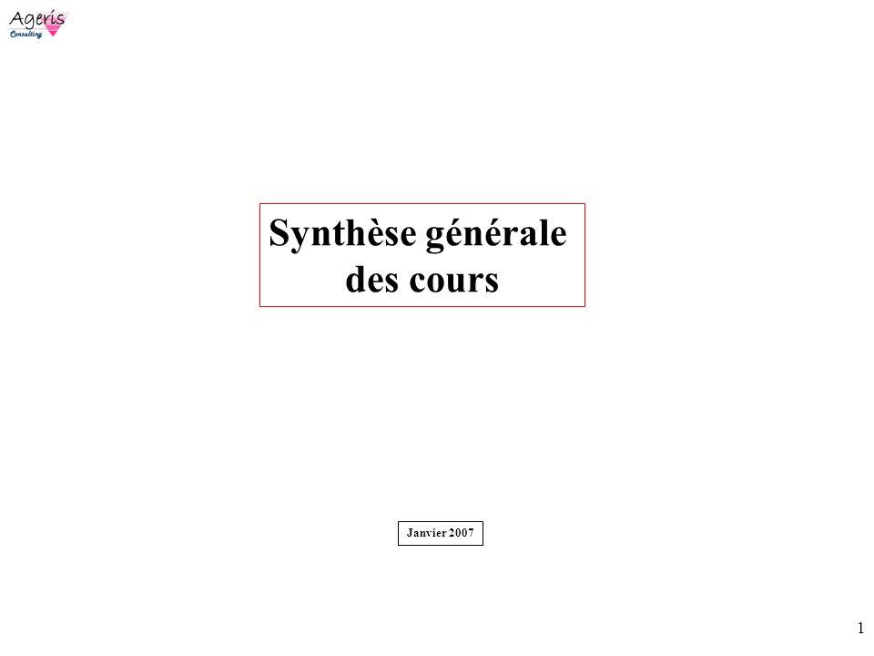1 Synthèse générale des cours Janvier 2007