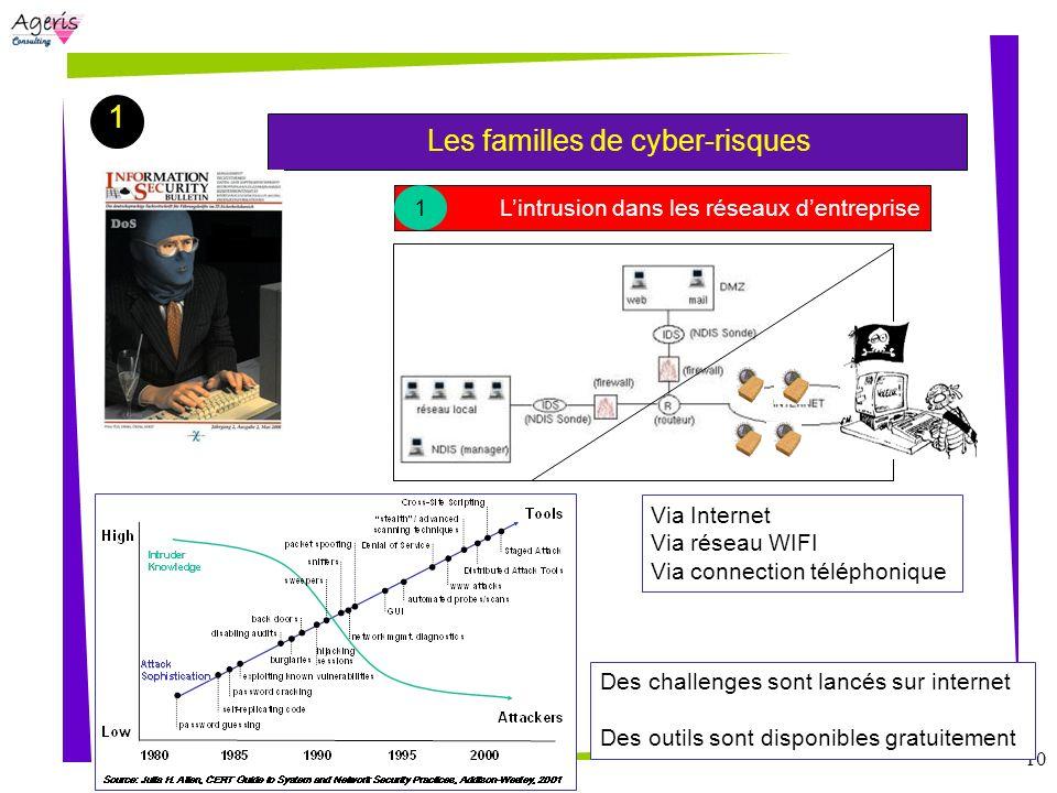 10 1 Les familles de cyber-risques Lintrusion dans les réseaux dentreprise 1 Des challenges sont lancés sur internet Des outils sont disponibles gratu