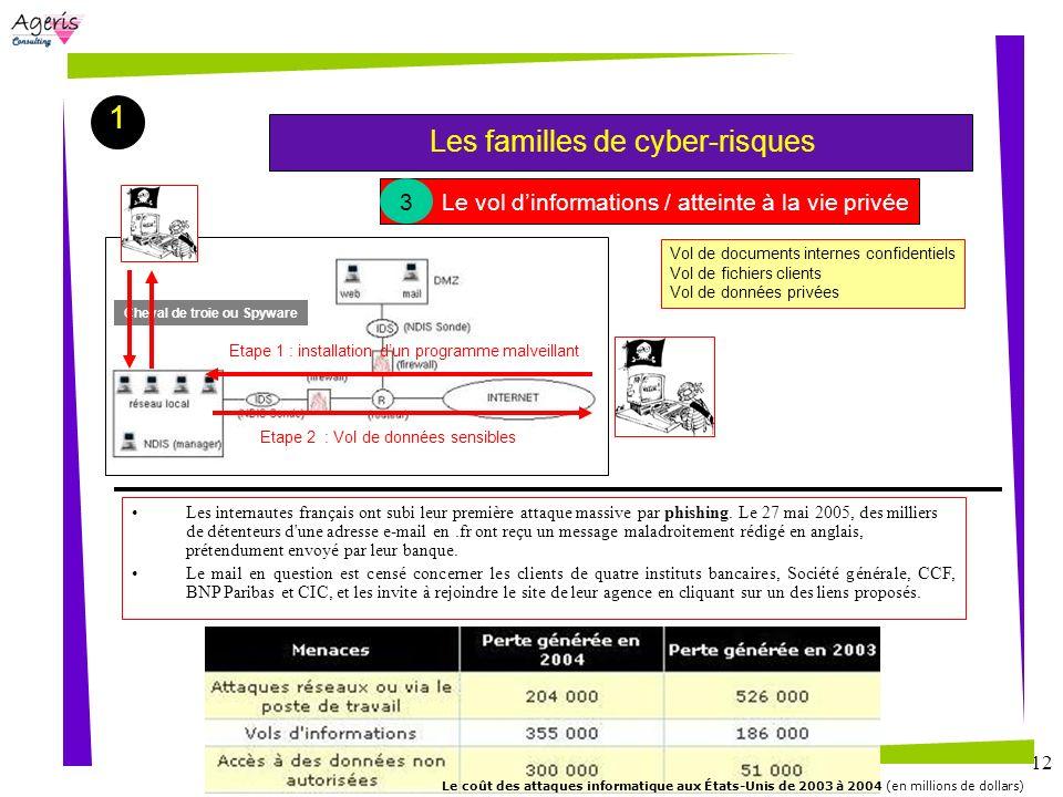 12 1 Les familles de cyber-risques Le vol dinformations / atteinte à la vie privée 3 Etape 1 : installation dun programme malveillant Etape 2 : Vol de
