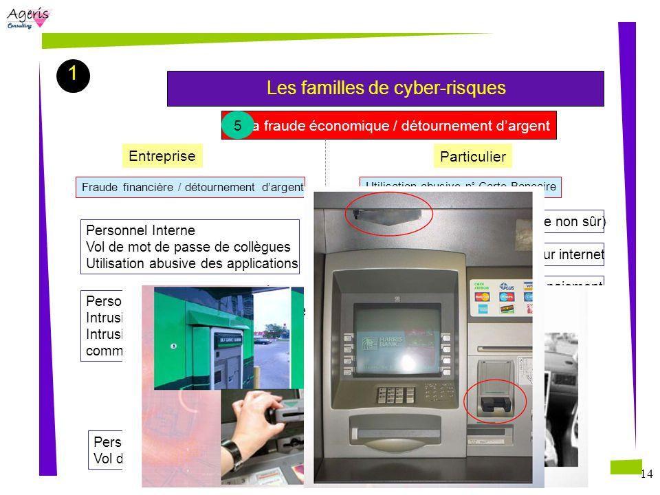 14 1 Les familles de cyber-risques Création de fausse carte : vente sur internet Entreprise Particulier Fraude financière / détournement dargent Perso