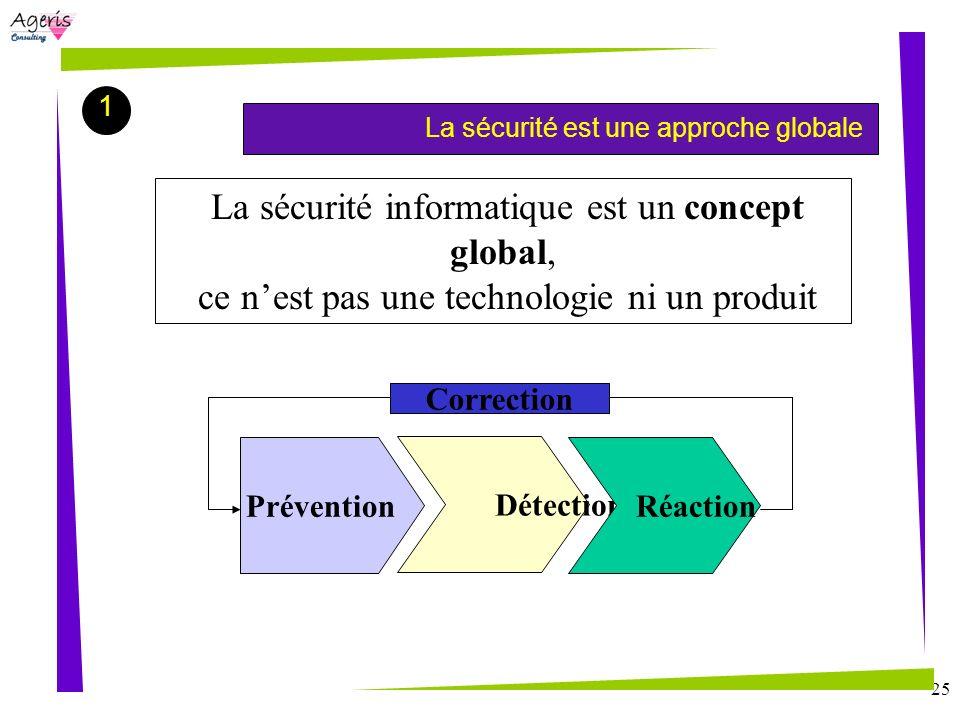 25 1 La sécurité est une approche globale Prévention Détection Réaction Correction La sécurité informatique est un concept global, ce nest pas une tec
