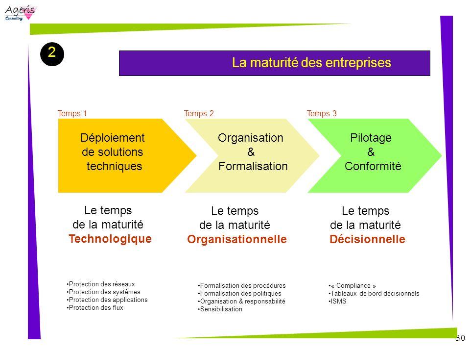 30 La maturité des entreprises 2 Déploiement de solutions techniques Organisation & Formalisation Pilotage & Conformité Le temps de la maturité Techno